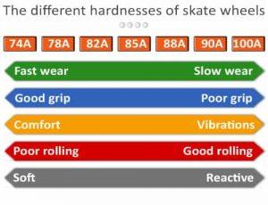 image dureté des roues de skate
